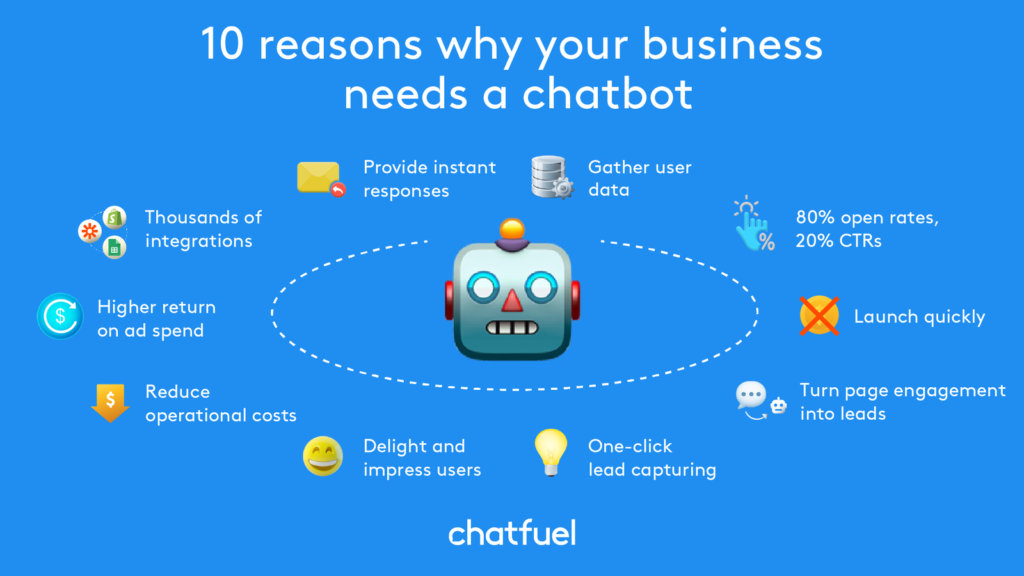 Chatbots are highly useful tools for businesses of most any type.