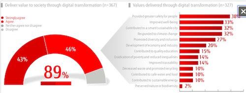 Fujitsu Global Survey Demonstrates How Digital Transformation Provides Value to Society